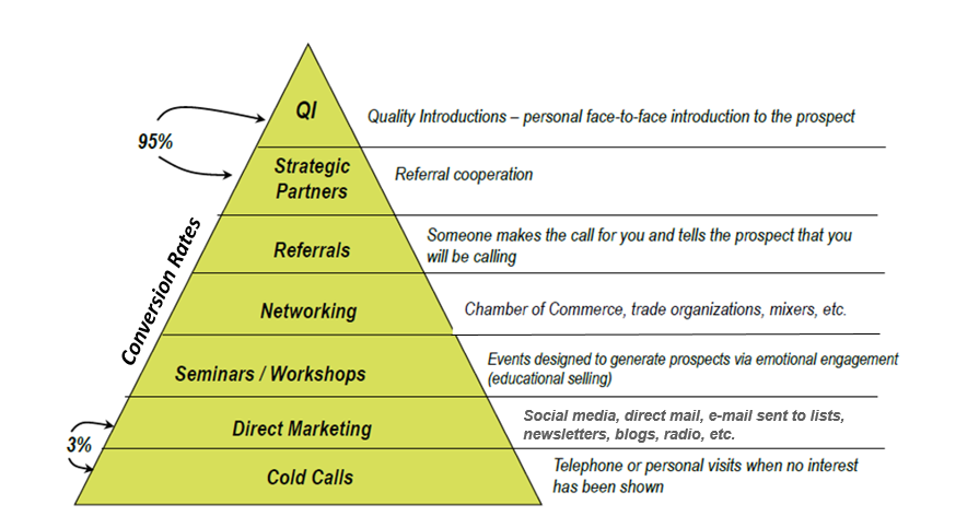 your 7 step prospecting plan to generate new business